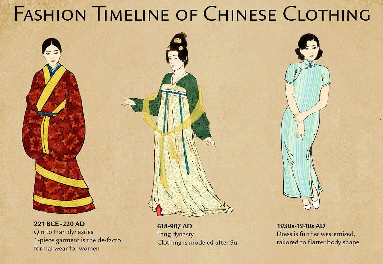 Its fashion clothes