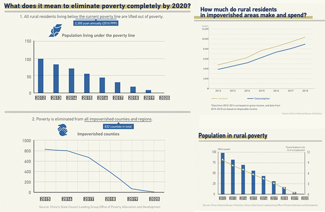 Graphs: fight against poverty in recent years